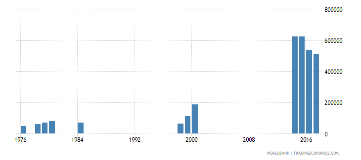 liberia enrolment in pre primary education both sexes number wb data
