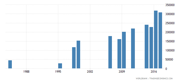 liberia enrolment in primary education private institutions both sexes number wb data