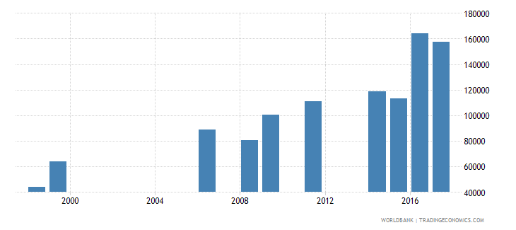 liberia enrolment in primary education private institutions female number wb data