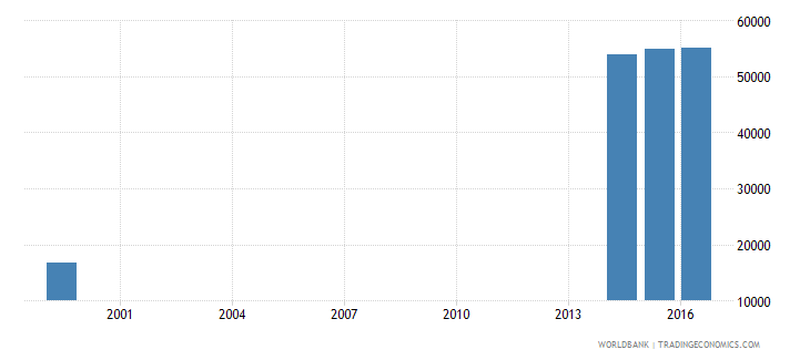 liberia enrolment in upper secondary education private institutions both sexes number wb data