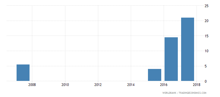 liberia expenditure per student primary percent of gdp per capita wb data