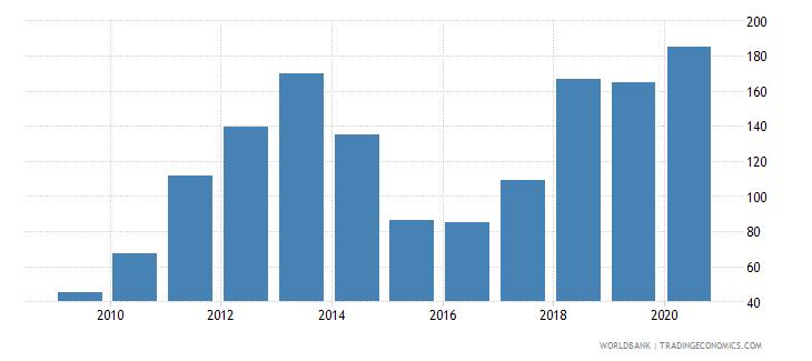 liberia export value index 2000  100 wb data