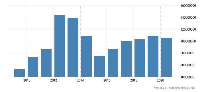 liberia exports as a capacity to import constant lcu wb data