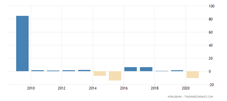 liberia exports of goods and services annual percent growth wb data