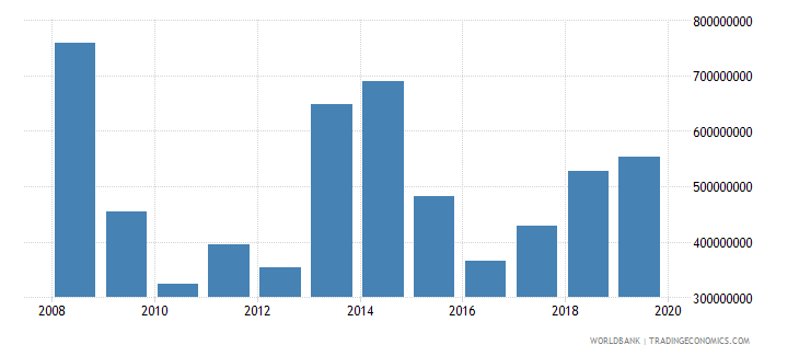 liberia exports of goods and services bop us dollar wb data