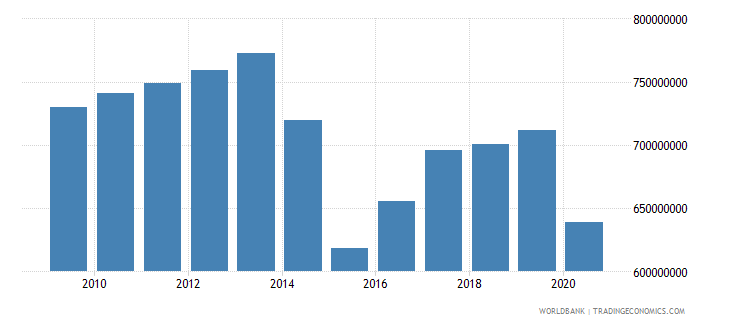liberia exports of goods and services constant 2000 us dollar wb data