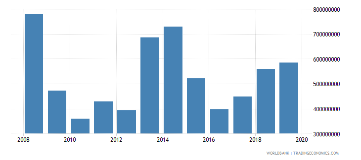 liberia exports of goods services and income bop us dollar wb data