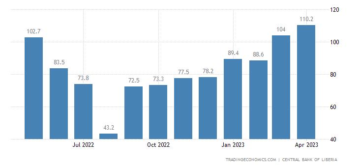 Liberia Exports