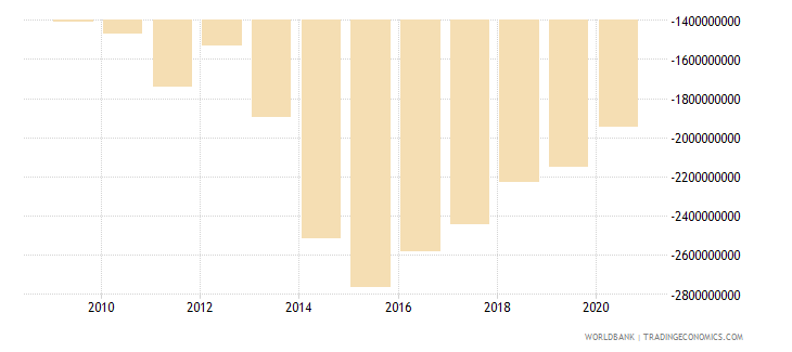 liberia external balance on goods and services current lcu wb data