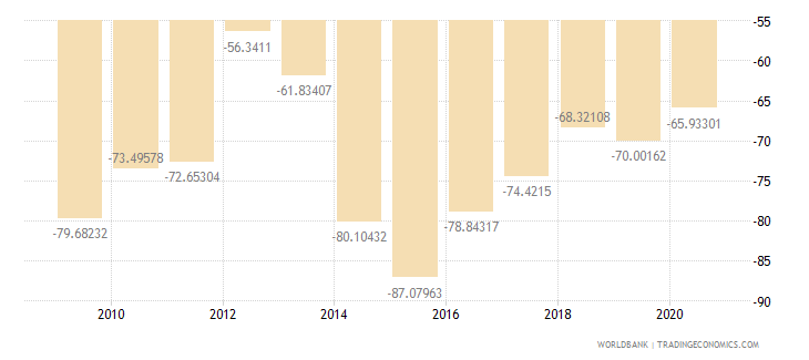 liberia external balance on goods and services percent of gdp wb data