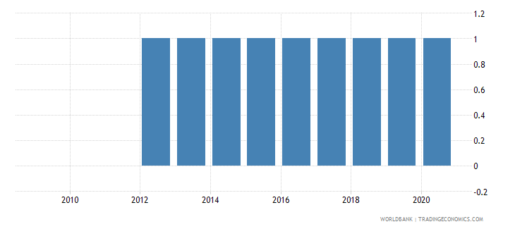 liberia external debt reporting status wb data
