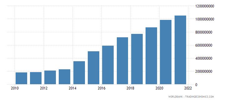 liberia external debt stocks long term dod us dollar wb data