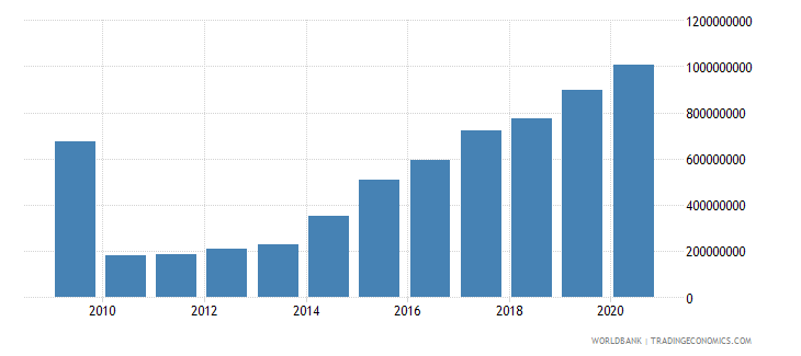 liberia external debt stocks long term dod us dollar wb data