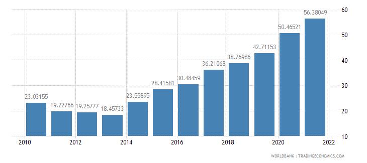 liberia external debt stocks percent of gni wb data