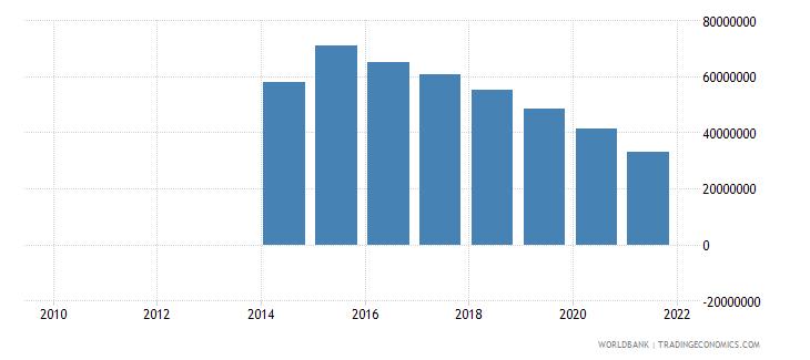 liberia external debt stocks private nonguaranteed png dod us dollar wb data