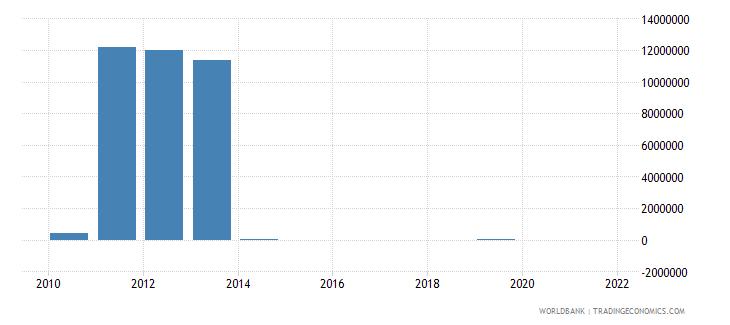 liberia external debt stocks short term dod us dollar wb data