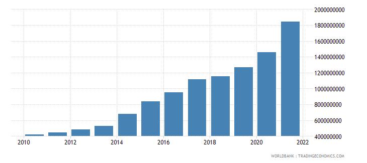 liberia external debt stocks total dod us dollar wb data