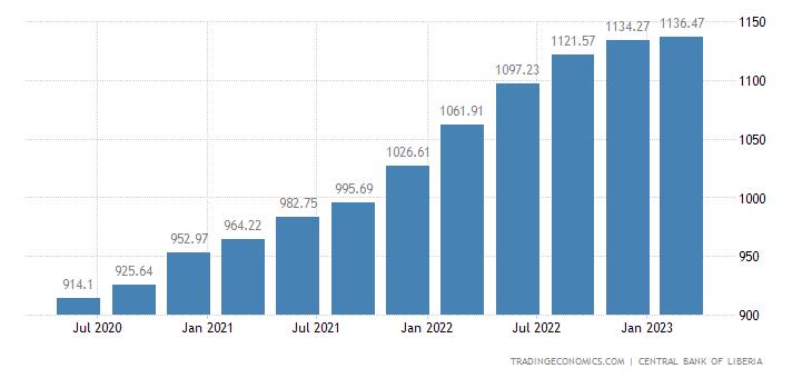 Liberia Public External Debt