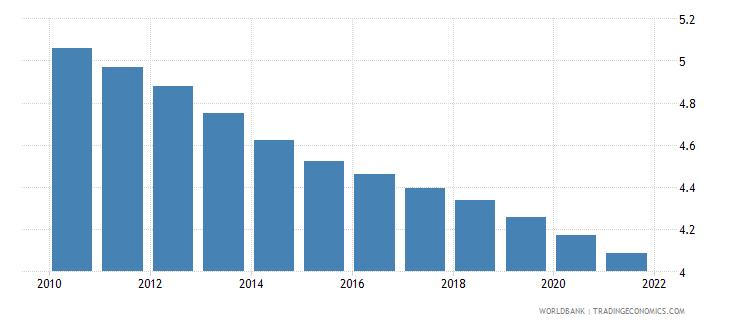liberia fertility rate total births per woman wb data