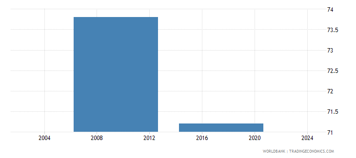 liberia firms formally registered when operations started percent of firms wb data