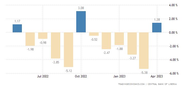 Liberia Food Inflation