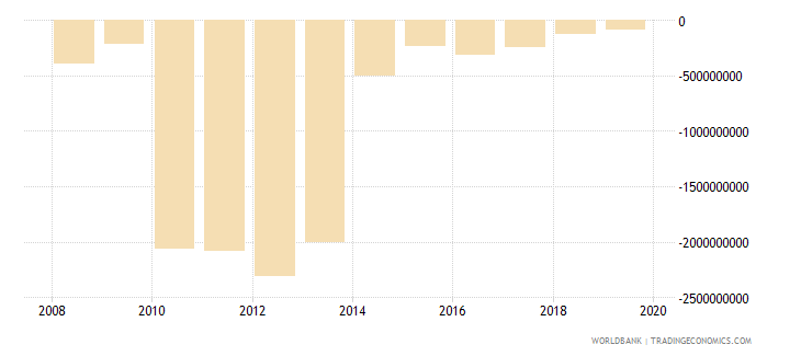 liberia foreign direct investment net bop us dollar wb data