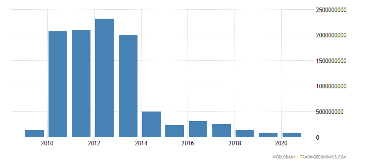 liberia foreign direct investment net inflows bop us dollar wb data