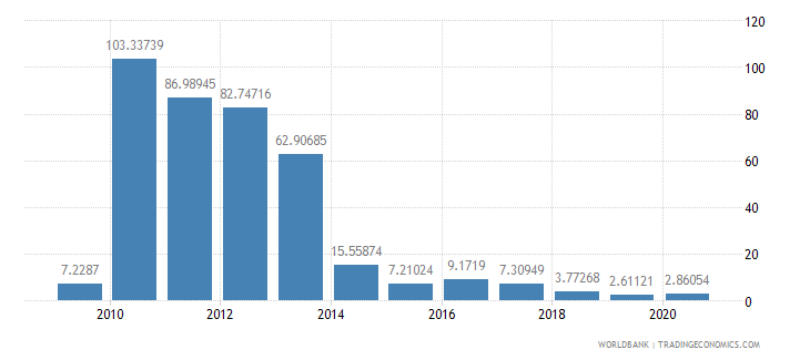 liberia foreign direct investment net inflows percent of gdp wb data