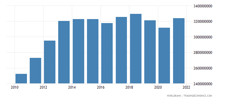 liberia gdp constant 2000 us dollar wb data