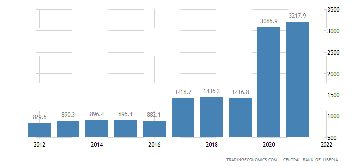Liberia Gdp Constant Prices