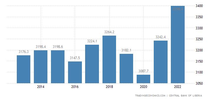 Liberia Gdp Constant Prices