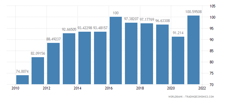 liberia gdp deflator base year varies by country wb data