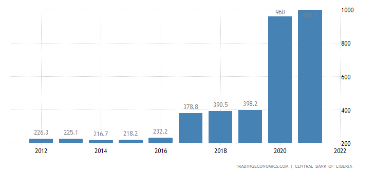 Liberia Gdp From Agriculture