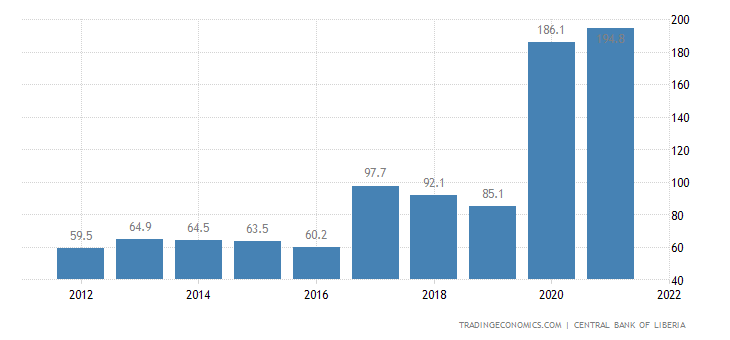 Liberia Gdp From Manufacturing