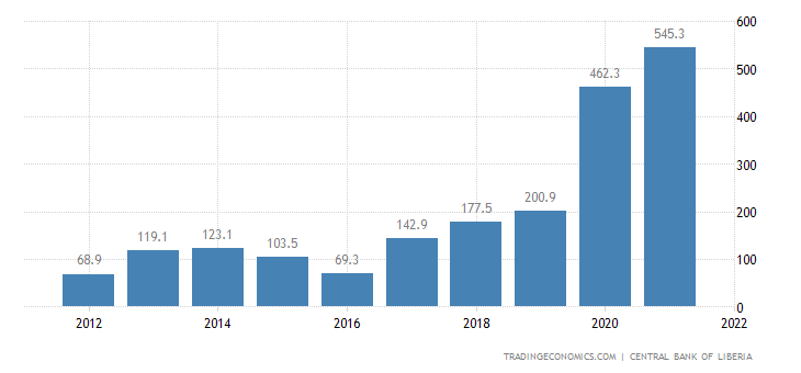 Liberia Gdp From Mining