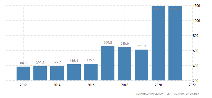 Liberia Gdp From Services