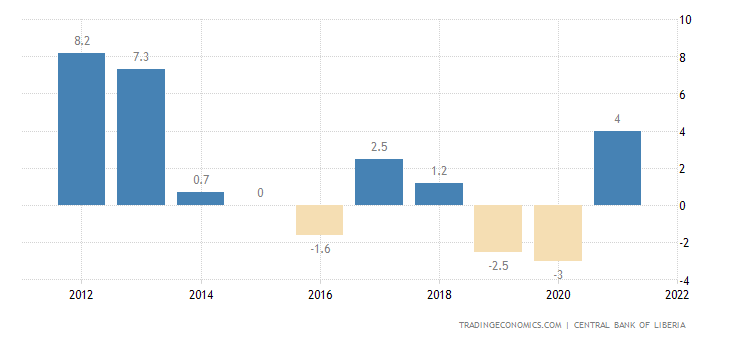 Liberia GDP Annual Growth Rate