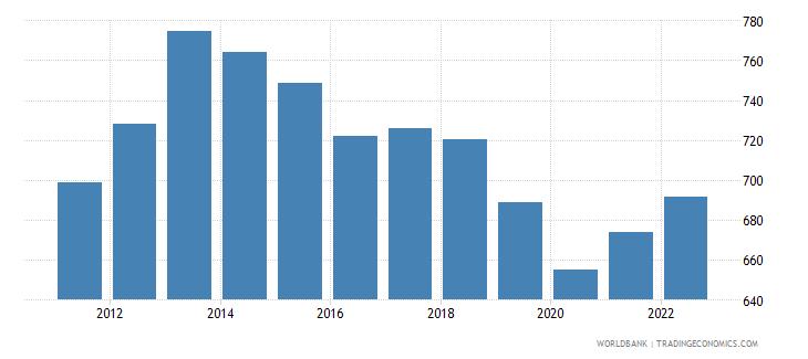 liberia gdp per capita constant lcu wb data
