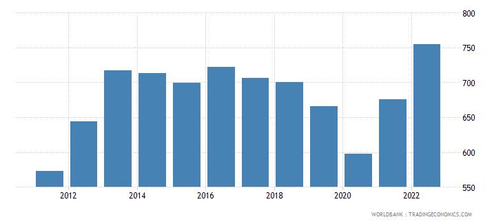 liberia gdp per capita current lcu wb data