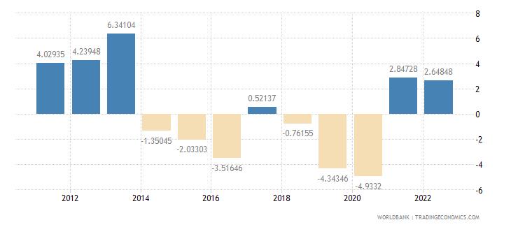 liberia gdp per capita growth annual percent wb data