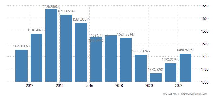 liberia gdp per capita ppp constant 2005 international dollar wb data