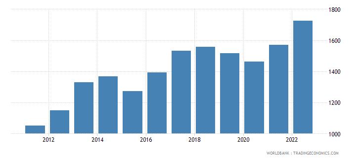 liberia gdp per capita ppp us dollar wb data
