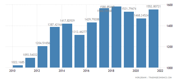 liberia gdp per capita ppp us dollar wb data
