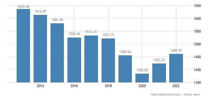 Liberia GDP per capita PPP