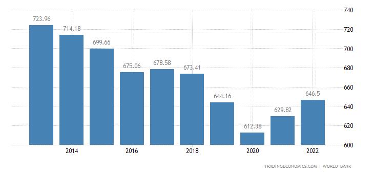 Liberia GDP per capita
