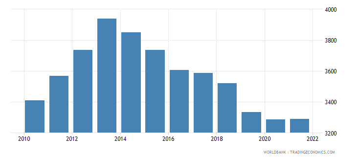 liberia gdp per person employed constant 1990 ppp $ wb data