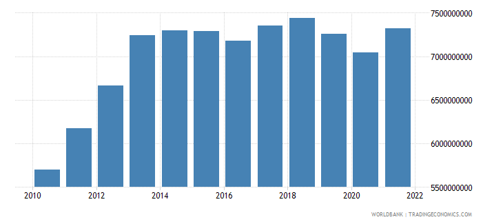 liberia gdp ppp constant 2005 international dollar wb data