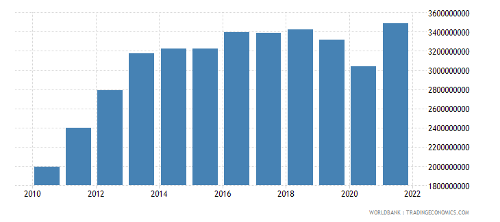 liberia gdp us dollar wb data
