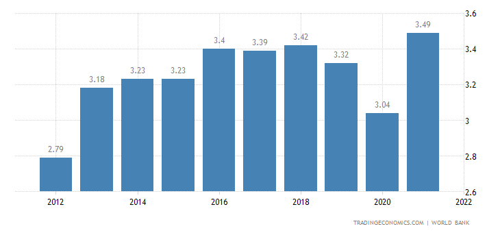 Liberia GDP