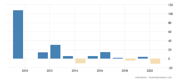 liberia general government final consumption expenditure annual percent growth wb data